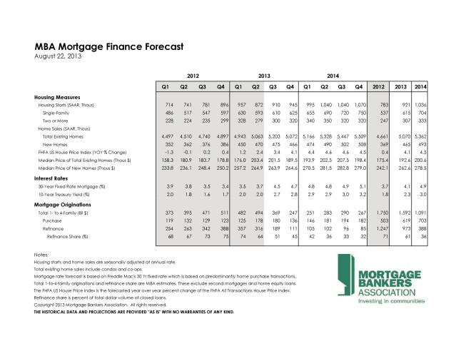 August 2013 MBA Forecast