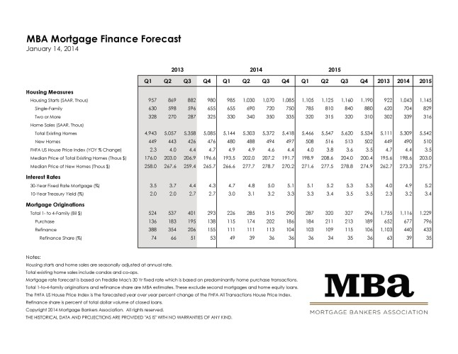 Mortgage Bankers Association January 2014 Rate Forecast