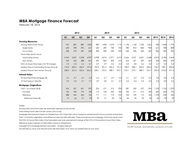 Mortgage Bankers Association February 2014 Rate Forecast