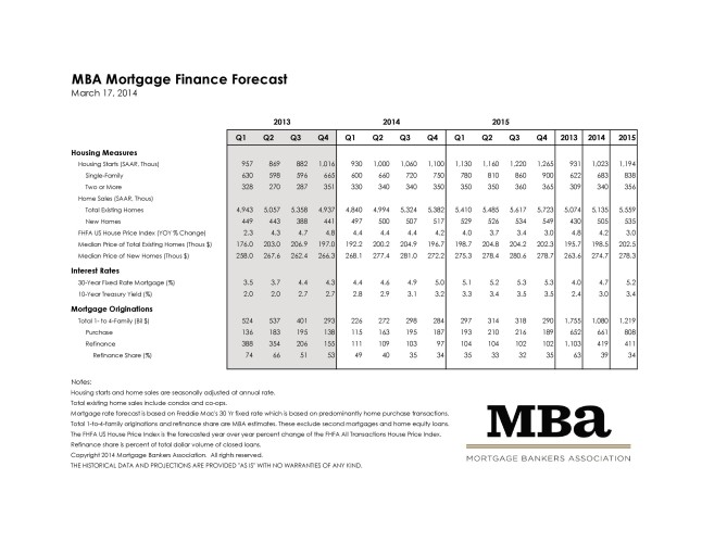 Mortgage Bankers Association March 2014 Rate Forecast