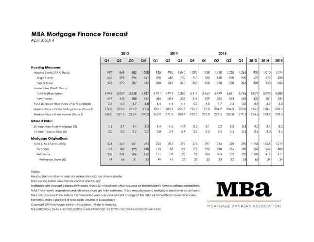 Mortgage Bankers Association April 2014 Rate Forecast