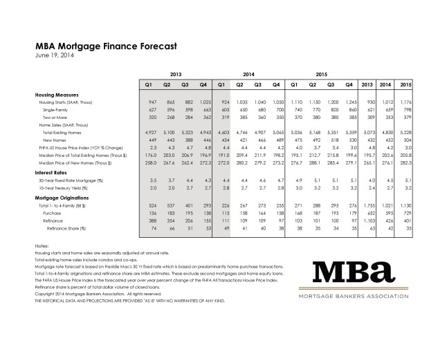 Mortgage Bankers Association June 2014 Rate Forecast