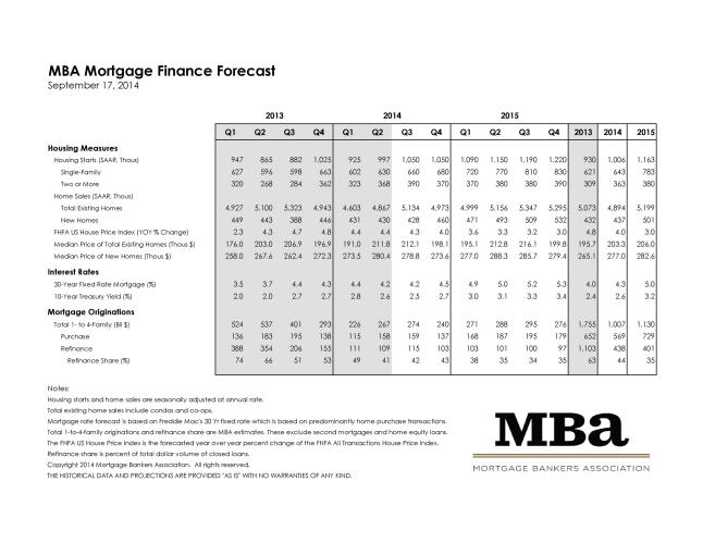 Click Here for the Mortgage Bankers Association September 2014 Rate Forecast
