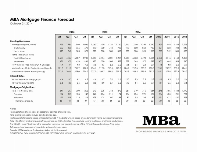 Mortgage Bankers Association October 2014 Rate Forecast