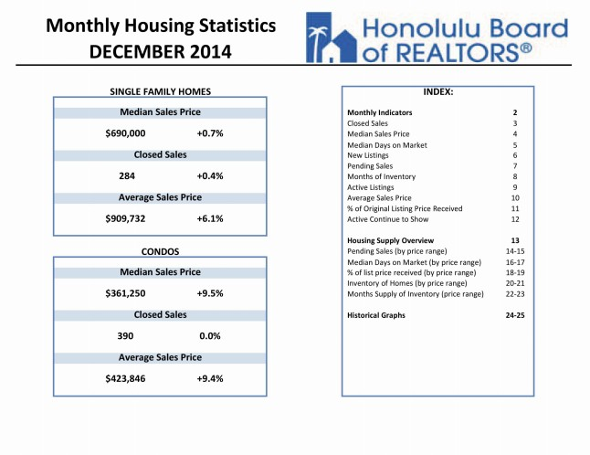 Honolulu Board of Realtors December 2014 Monthly Housing Statistics