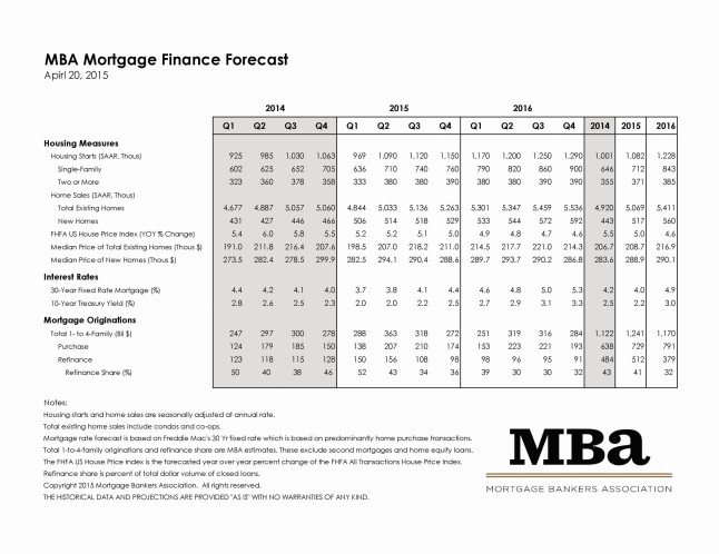 Mortgage Bankers Association April 2015 Rate Forecast