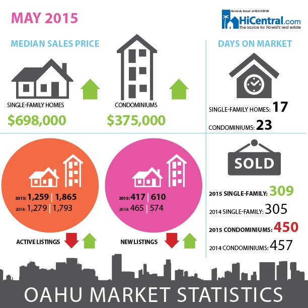 The Honolulu Board of Realtors May 2015 Housing Statistics