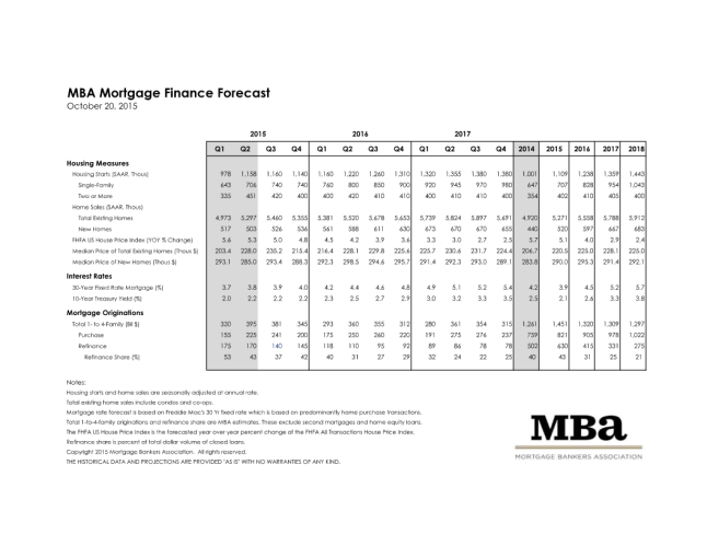 MBA Mortgage Finance Forecast for October 2015