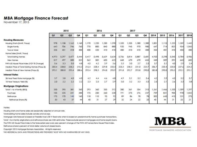 MBA Mortgage Finance Forecast for November 2015