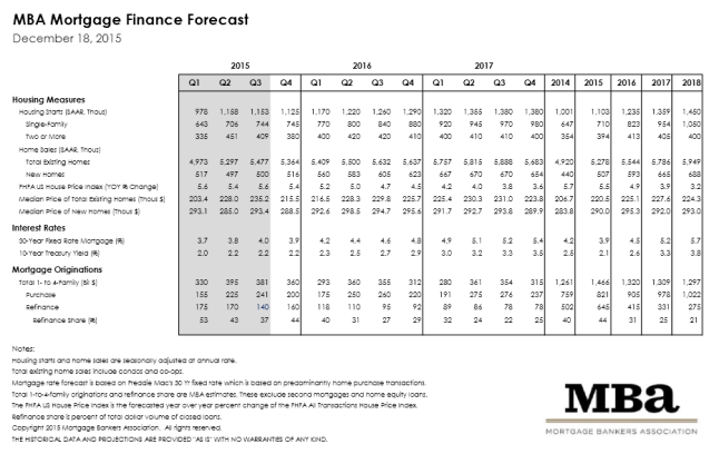 Mortgage Finance Forecast December 2015