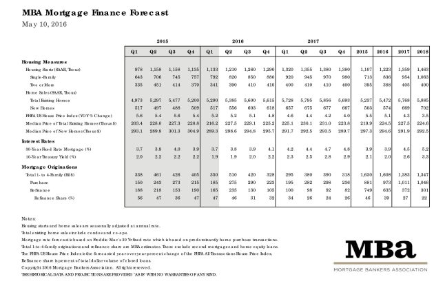 MBA Mortgage Finance Forecast for May 2016