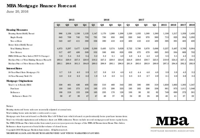 Mortgage Bankers Association June 2016 Rate Forecast