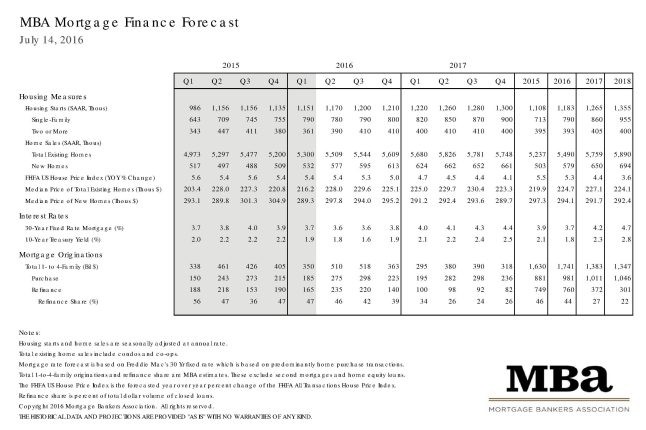 Mortgage Bankers Association July 2016 Rate Forecast