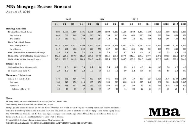 Mortgage Bankers Association August 2016 Rate Forecast