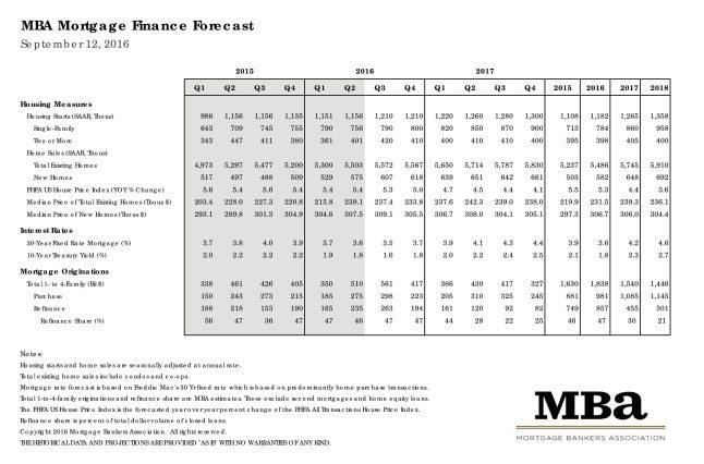 Mortgage Bankers Association September 2016 Rate Forecast