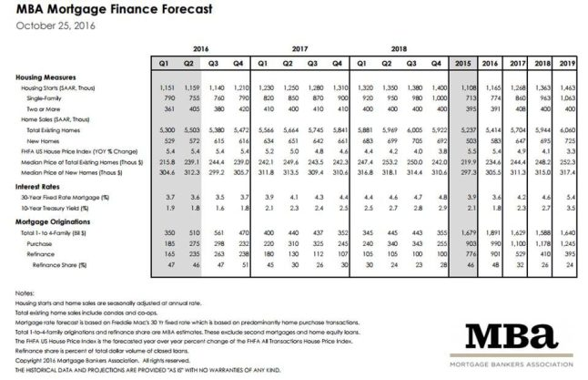 Mortgage Bankers Association October 2016 Rate Forecast