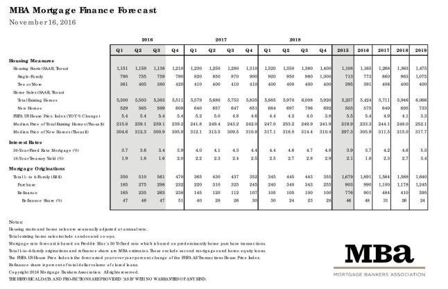 Mortgage Bankers Association November 2016 Rate Forecast