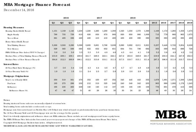 Mortgage Bankers Association December 2016 Rate Forecast