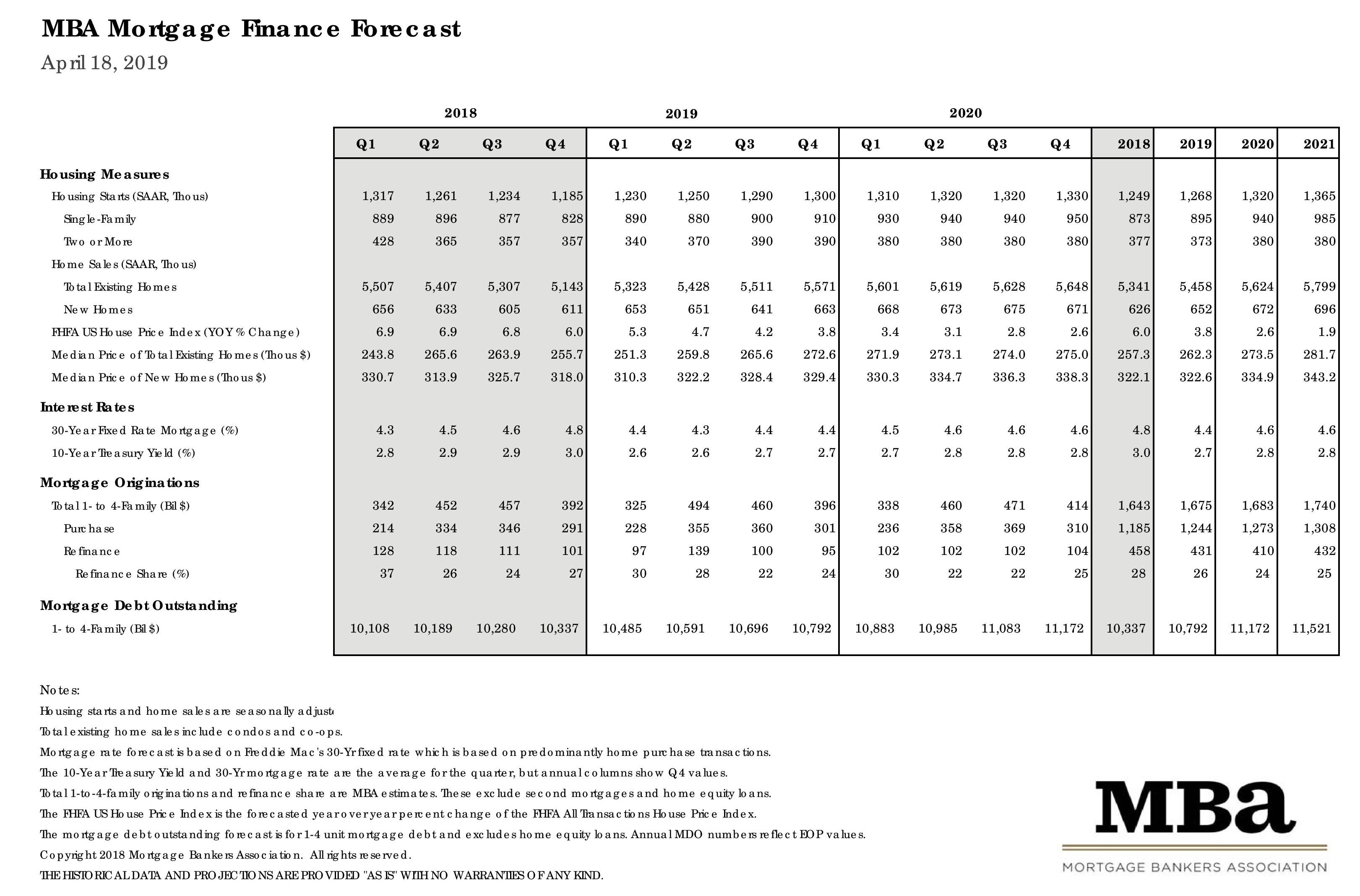 Mortgage Bankers Association April 2019 Rate Forecast Report