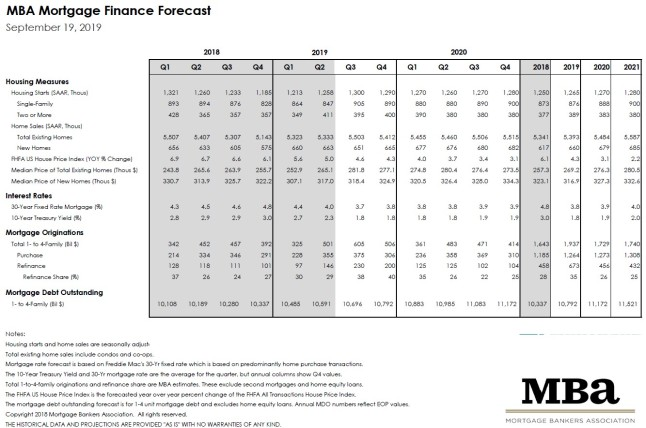 Mortgage Bankers Association September 2019 Rate Forecast