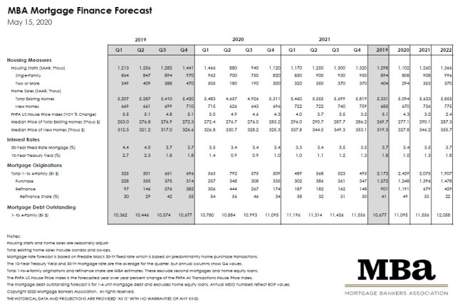 Mortgage Bankers Association May 2020 Rate Forecast