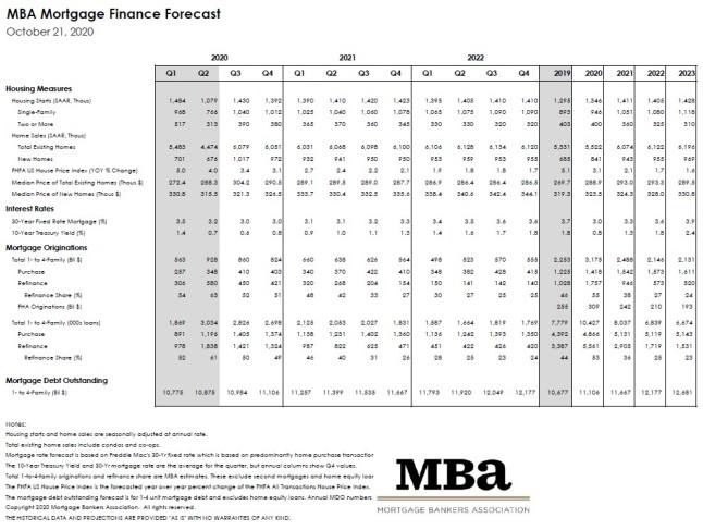 Mortgage Bankers Association October 2020 Rate Forecast