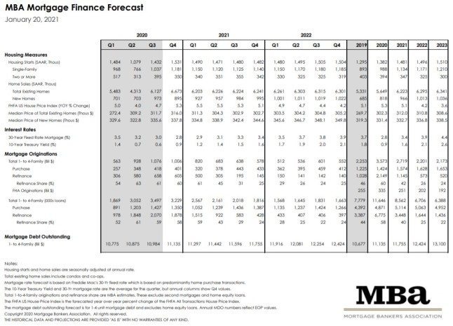 Mortgage Bankers Association January 2021 Rate Forecast