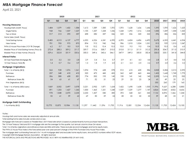 Mortgage Bankers Association August 2021 Rate Forecast